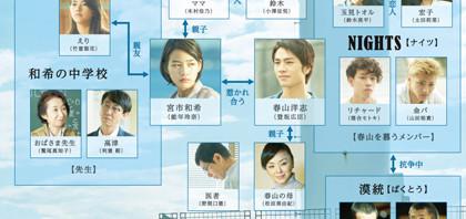 映画『ホットロード』キャスト相関図発表