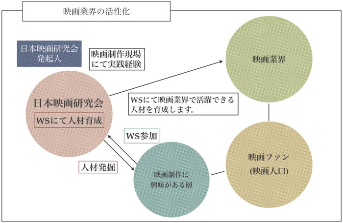 「日本映画研究会」発足!人材不足解消と業界活性化の為に人材育成!